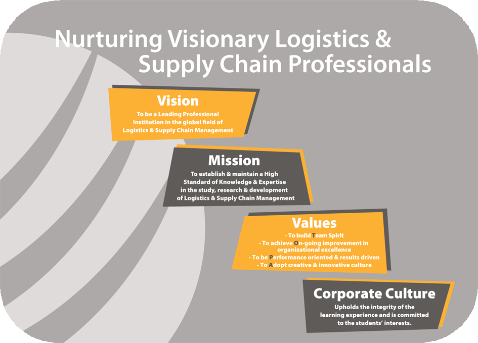 Logistics and Supply Chain Management best subjects to learn